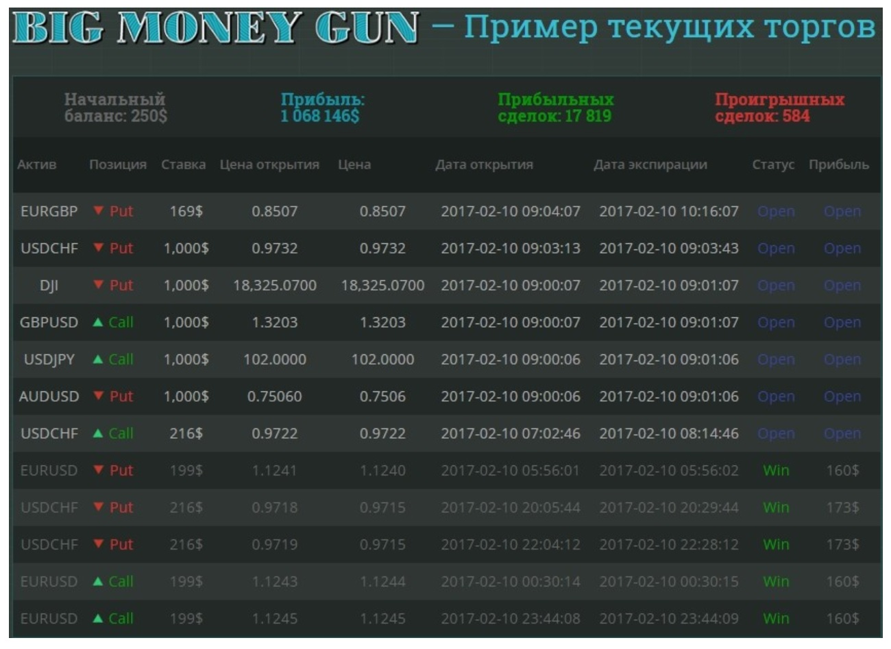 Big Money Gun 2.0 отзывы